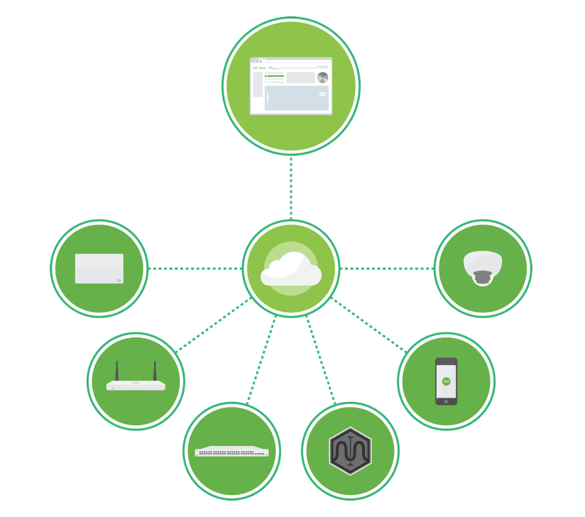 Cisco Meraki Diagram