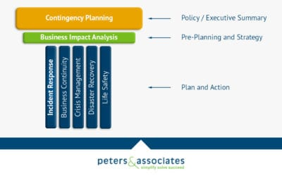 Everything You Need to Know About Incident Response Plans